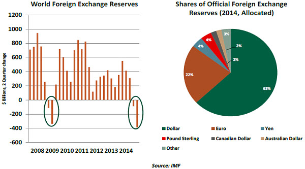 Declines In Holdings Of Foreign Exchange Reserves Are Not Frequent And Therefore The Recent Event Drew Some Attention Financial Press
