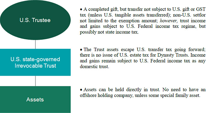 Foreign Persons Creation Of Trusts For Us Beneficiaries