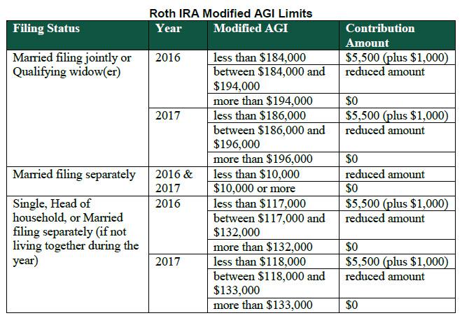 Rmd Table For Inherited Ira 2017 Brokeasshome Com